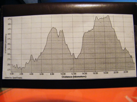 Elevation graph. One loop 25k, 2 loops 50k, 3 loops 75k.