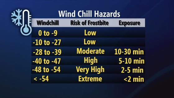 The hazards of wind chill. Image source.