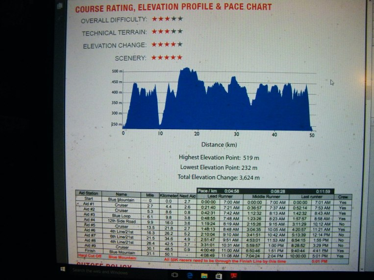 Elevation chart out of the 50k course guide. The North Face Endurance Challenge